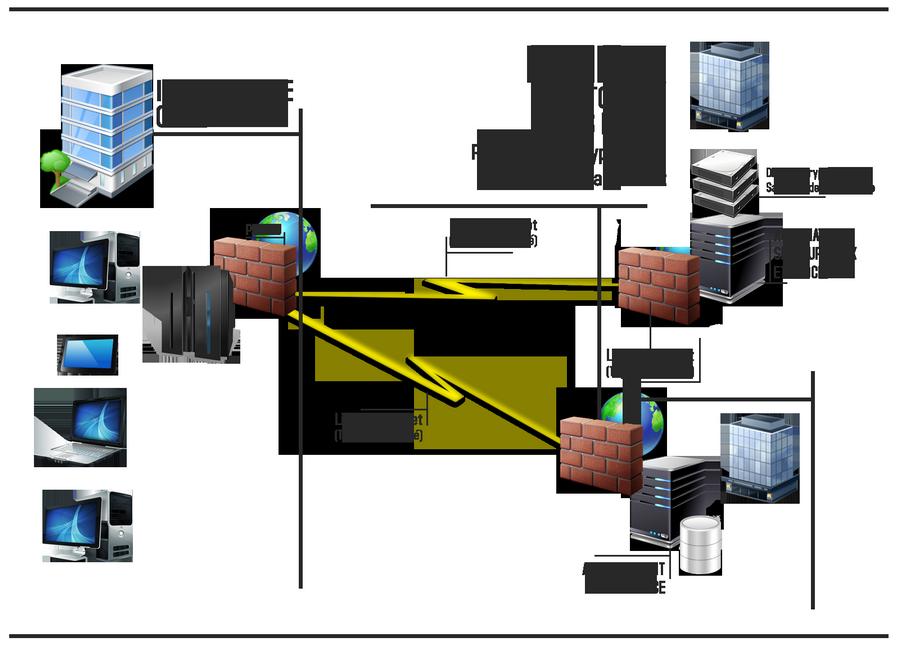 Schéma de sauvegarde des données